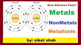 metals, nonmetals and metalloids in hindi (atom-part-2)