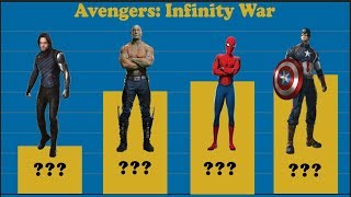 Avengers: Infinity War - MCU Power Levels