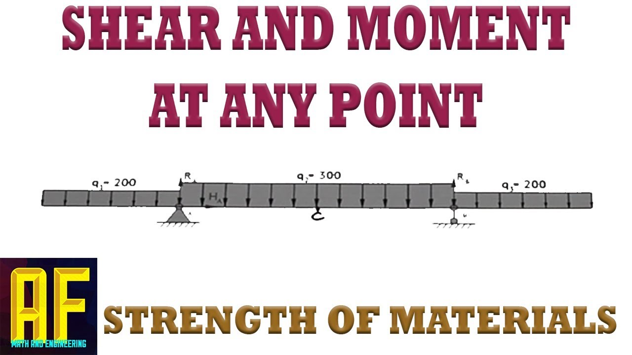 How To Find The Shear And Bending Moment Internal Forces On A Beam Calculating Moments Drawing Diagram Video At Point