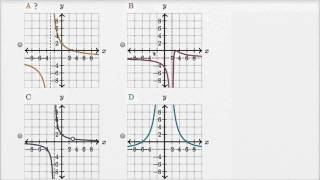 Rational function graph based on zeros