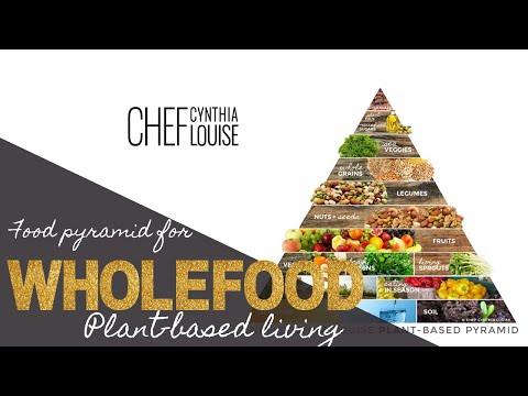 Food Pyramid For Wholefood Plant-Based Living