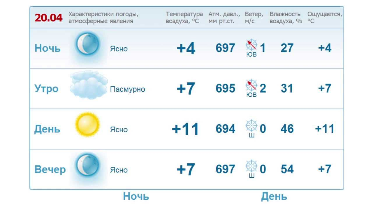 Погода шахты на 3 дня подробно от гидрометцентра