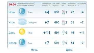 Прогноз погоды - Апрель