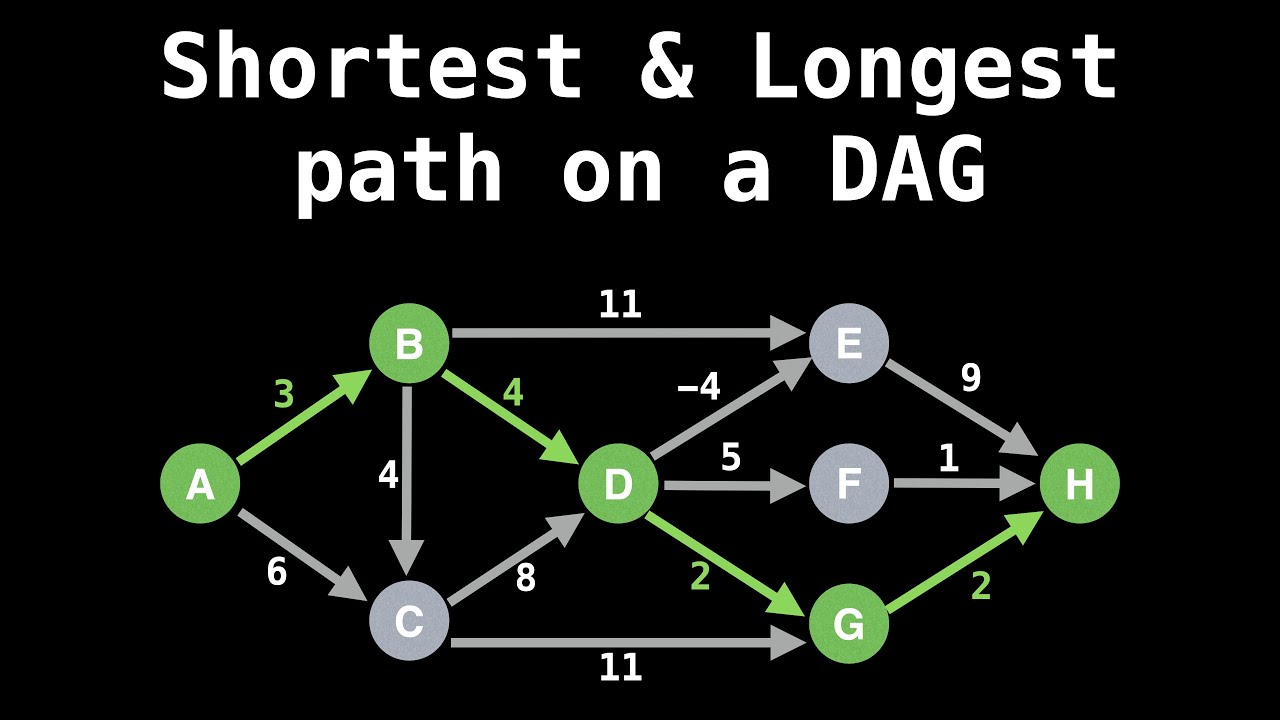 Shortest/Longest path on a Directed Acyclic Graph (DAG) | Graph Theory