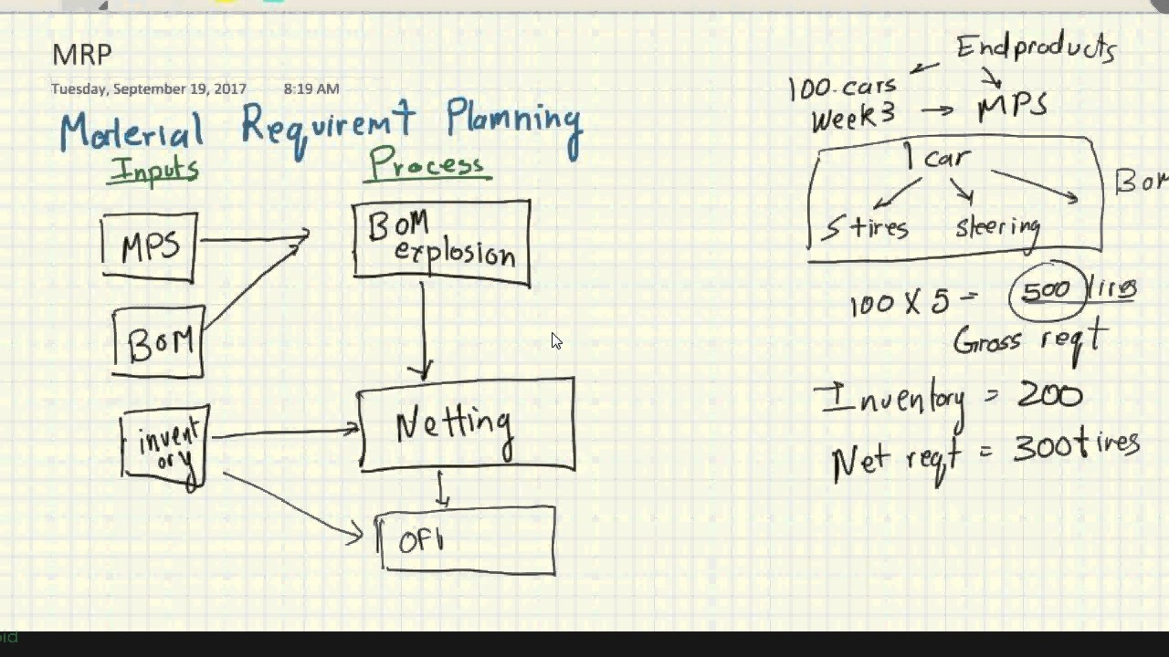 medium resolution of material requirement planning mrp