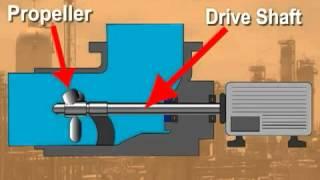Принцип работы осевых насосов(, 2013-03-24T02:43:35.000Z)