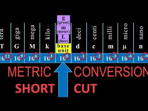 easy way to convert metric units