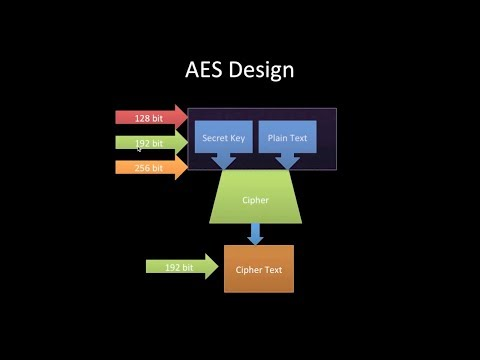 aes tutorial, advanced encryption standard, fips 197