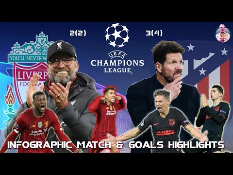 Liverpool 2- 3 Atletico Madrid   Uefa Champions League All Goal Highlights