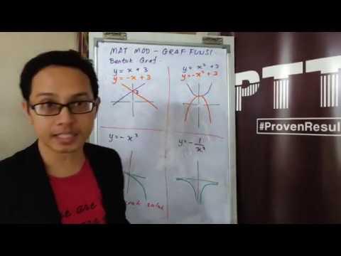 ptti-matematik-spm---graf-fungsi