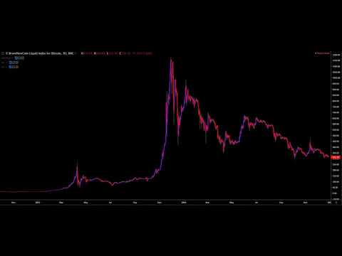 Bitcoin Price History 2011 - 2019