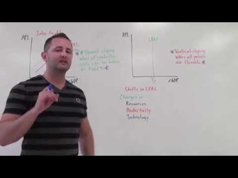 3.6 Intro to Aggregate Supply AP Macro