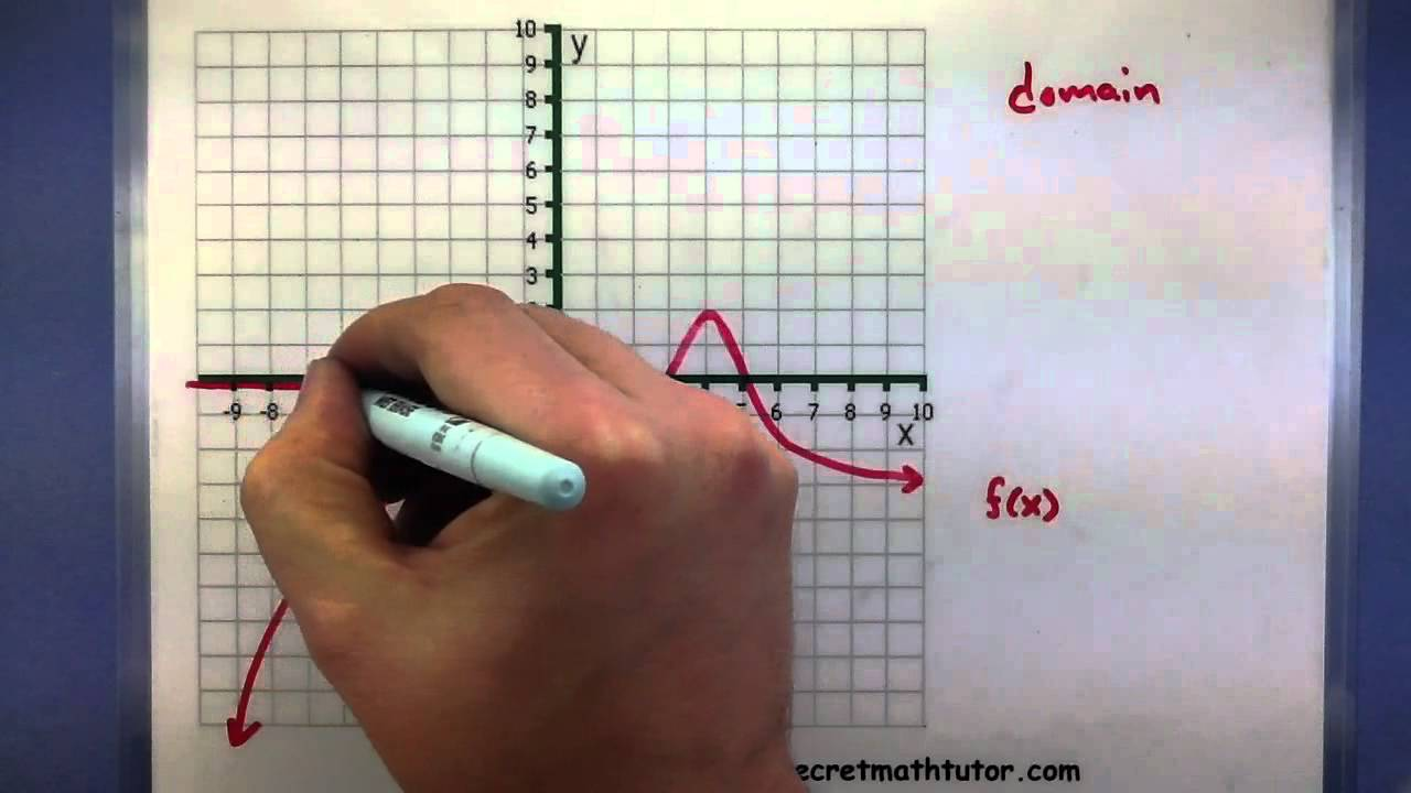 Precalculus  How To Find The Domain And Range Of A Function Using The  Graph