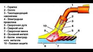 Как варить полуавтоматом! Сварка полуавтоматом!(КТО ХОЧЕТ ОКАЗАТЬ ПОМОЩЬ В РАЗВИТИЕ КАНАЛА ПЕРЕХОДИТЕ ПО ССЫЛКЕ, БУДУ БЛАГОДАРЕН: http://www.donationalerts.ru/r/darkliteavto..., 2014-12-28T14:25:32.000Z)