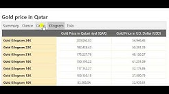 Gold Price Today in Qatar in Qatari riyal (QAR) 6 May 2020