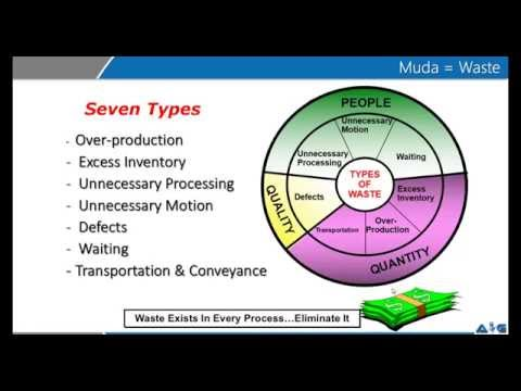 7 Waste (Muda) video by Advance Innovation Group