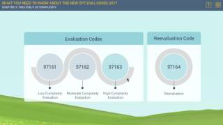 New CPT Eval Codes 2017: The Levels of Complexity | MedBridge