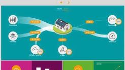 Das Energiemanagementsystem von enviaM kurz erklärt
