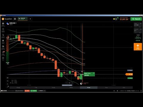 📊 Candlestick Chart Analysis: technical analysis of stocks tutorial, how to analyse trading charts