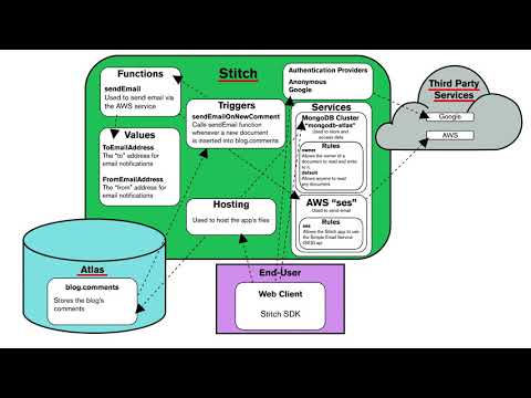 intro-to-mongodb-stitch:-what-is-stitch-and-how-can-you-use-it?