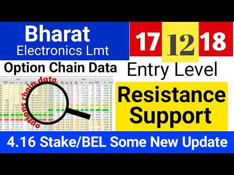 BEL Important Data Update/ share price   Option chain Analysis   Bharat electronics Update.