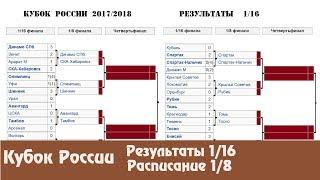 Футбол. Результаты Кубка России 1/16. Все участники 1/8. Расписание.