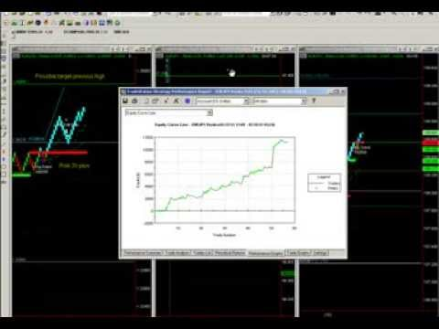 Automated Trading Renko FX Results