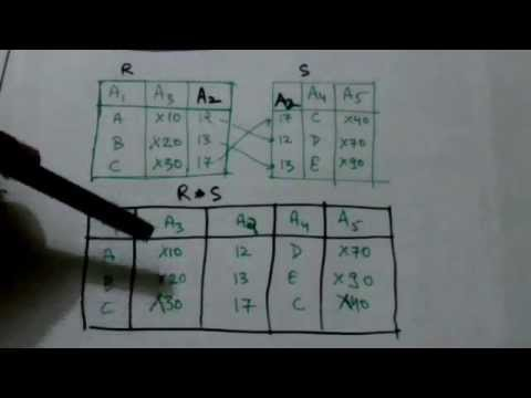 RELATIONAL ALGEBRA-NATURAL JOIN OPERATION(DBMS-14)
