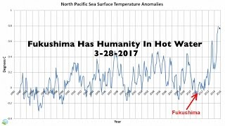Fukushima Has Humanity In Hot Water 3-28-2017 | Organic Slant