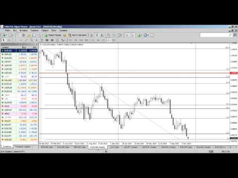 Среднесрочный анализ валютных курсов на Форекс от 01.12.2014