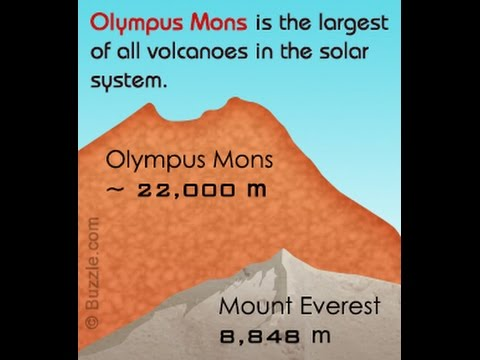 Facts About Olympus Mons A Large Shield Volcano on Mars