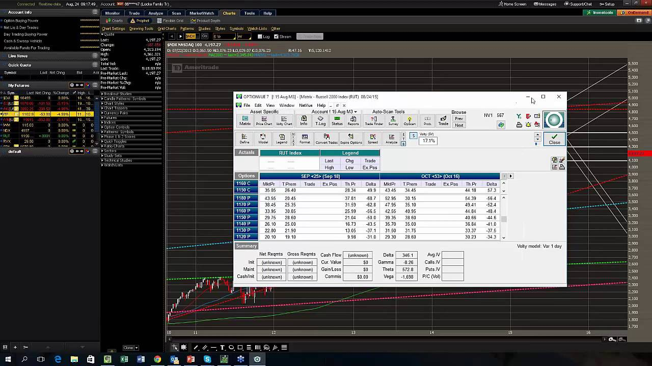 Option trading for income