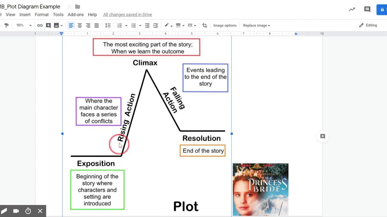 Plot Diagram Example For The Princess Bride