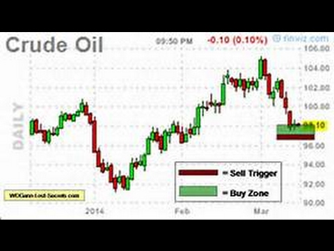 Crude Oil Trader Shares Technical Analysis Tips (Whiting Petroleum Corporation)