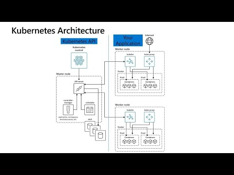 Applying best practices to Azure Kubernetes Service (AKS) | BRK4006