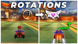 The Rotation Mistakes of Every Rank in Rocket League