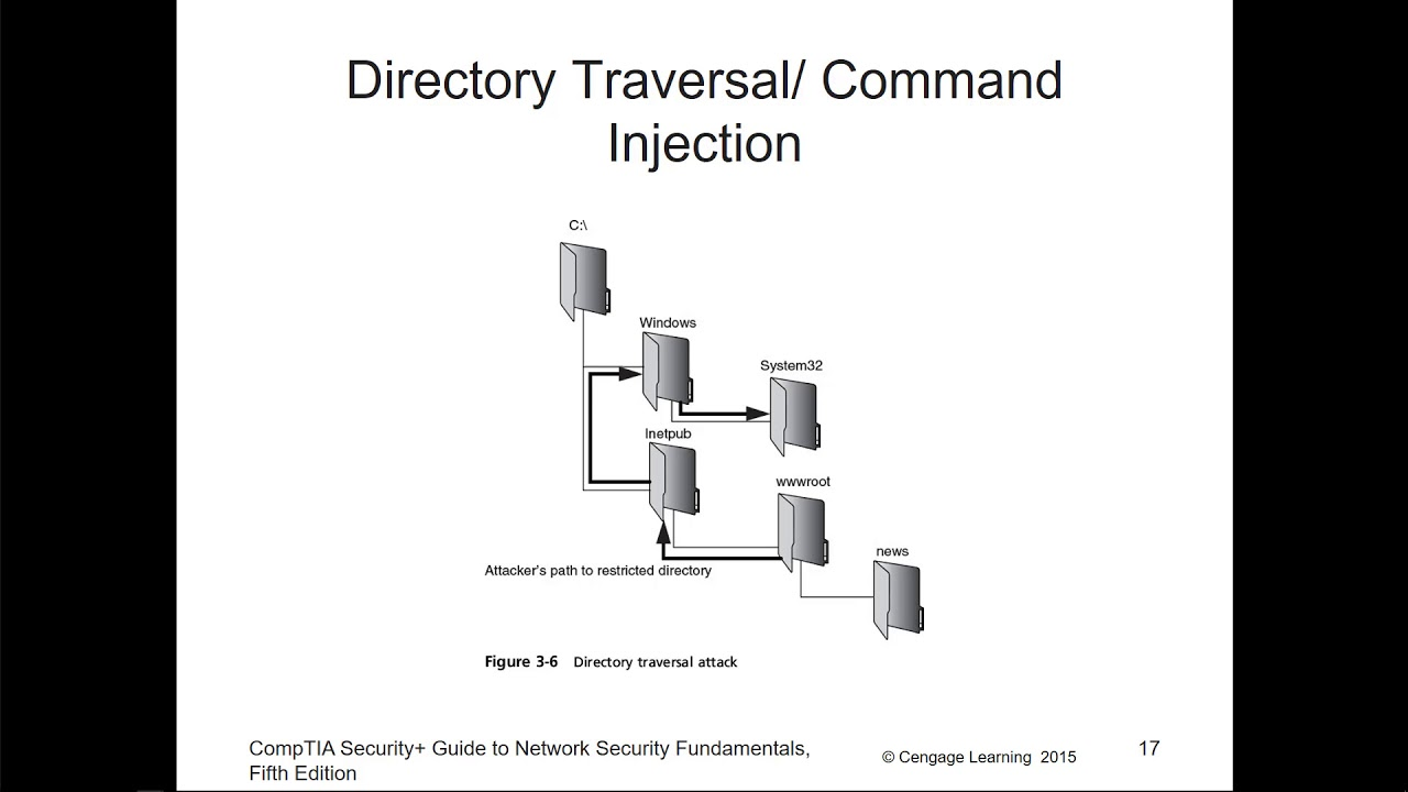 comptia a diagram wiring diagrams control CompTIA Logo CCAP comptia a diagram wiring diagram data oreo comptia net comptia a diagram