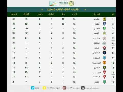 جدول ترتيب دوري عبداللطيف جميل وترتيب هدافي الدوري السعودي 2016