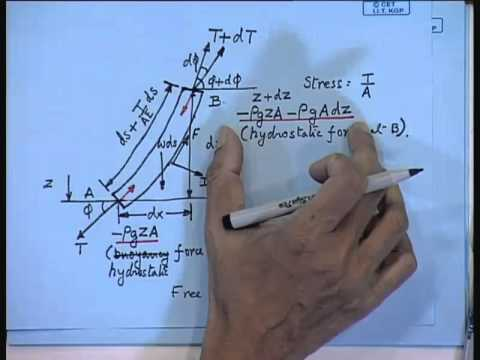 Mod-01 Lec-27 Mooring Systems (Contd...1)