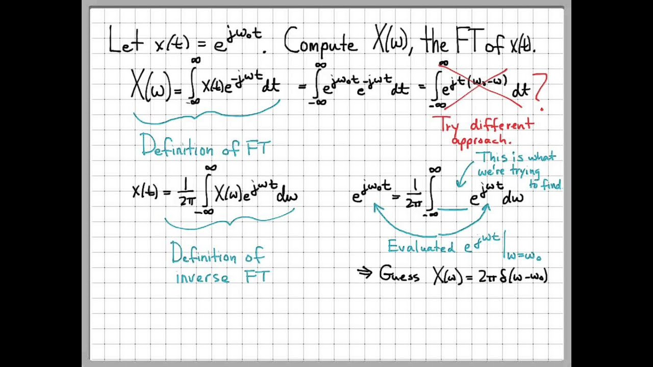 Fourier Transform Example 04 Complex Exponential Youtube