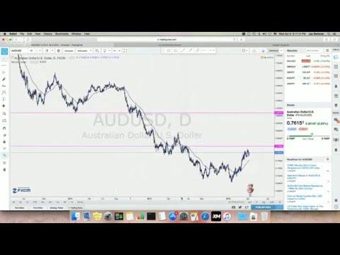 """Advance Forex Trading """"Take Control"""""""