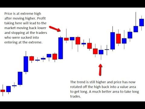 Trading The Trends Is A Great Strategy For All Asset Classes. Master The Trend