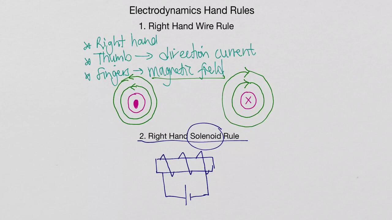 medium resolution of Electromagnetism Worksheet Pdf