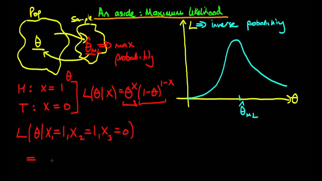 likelihood estimator Defines the likelihood ratio test statistic lambda in terms of the maximum likelihood function the maximum likelihood estimator of.