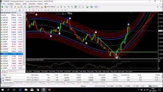 Super Forex Indicator - Trading4All - Scalping