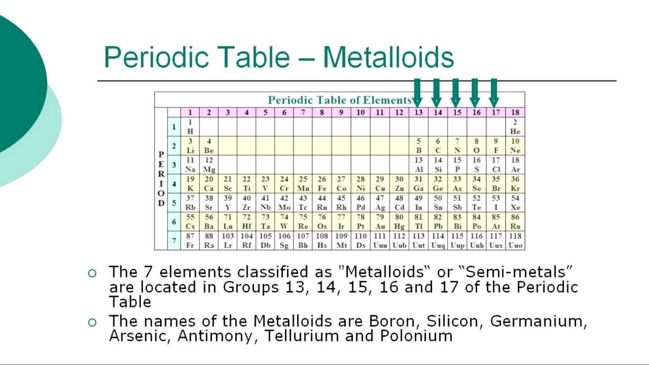 Periodic Table Of Elements Youtube