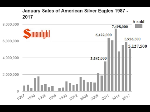 U S  MINT POSTS STRONG AMERICAN SILVER EAGLE SALES IN JANUARY