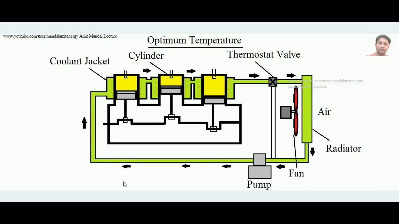 Cooling system of IC Engine, Air Cooling and Water Cooling - YouTubeYouTube