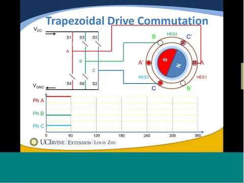 The Emerging Field of Motor Control Technologies: Information Planning Session (8/31/2011)