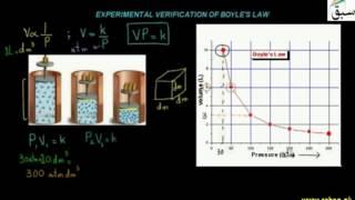 experimental verification of boyle s law